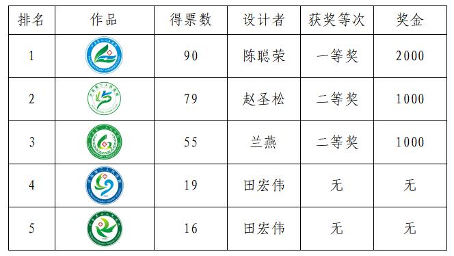 关于公布泸县第二人民医院院徽征集作品评选结果的通知