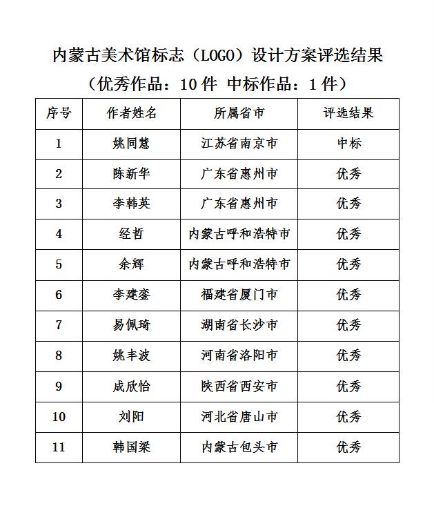 关于内蒙古美术馆标志(LOGO)设计方案评选结果的公示